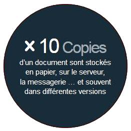 Statistiques sur le nombre de copies d'un même document à cause d'une mauvaise organisation du classement des dossiers papier et numériques