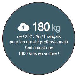 Statistiques sur la pollution engendrée par les emails professionnels en France