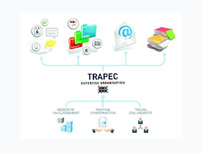 Schéma montrant les concepts de management de l'information selon la méthode TRAPEC : Classement unique de tous types de documents papier et numérique, Partage d'information et Travail collaboratif